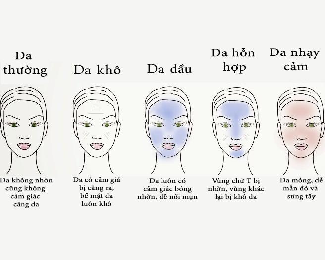phân loại từng loại da mặt